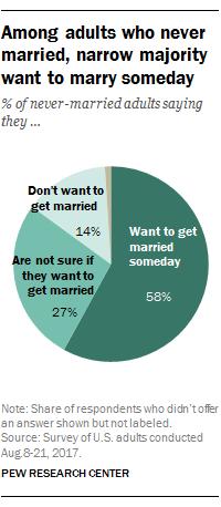 恋爱结婚生子本是人生大事 可越来越多的美国人却选择单身