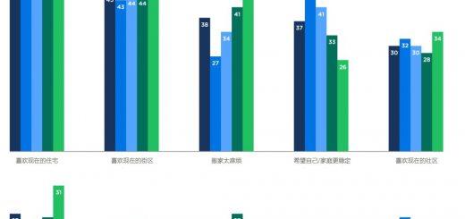 2017 消费者住房趋势报告——房主篇