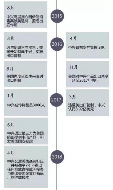 美国全面制裁封杀中兴:一颗芯片都不卖,直到2025年