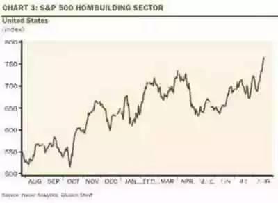这项投资到底有多赚?赛过股市,远超银行!