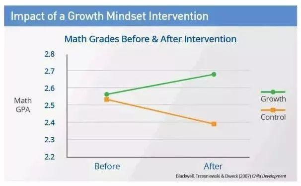 斯坦福教授的最新发现,揭示了普通孩子和学霸的真正差距!