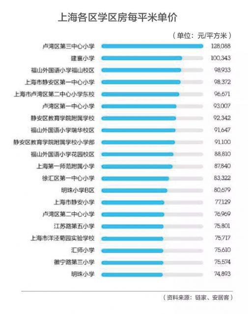"""高考不易!不如让孩子开挂的人生从美国学区房开始?明天(6月7日),高考又将拉开大幕,也是一场""""万里挑一""""的竞赛。 从中国式学区房开始,中国父母为给孩子更好的教育条件,是可以牺牲一切的。 天价学区房就是最好的明证。今年4月,北京西城区地下室卖出1050万高价。 学区房的本质不就是让孩子获得更优质的教育资源? 事实上,对于这些有先见之明的家长来说,他们早已给孩子更多更好的选择——留学。 无论是让孩子成为低龄留学生,还是高考之后去留学。高考一定不会是束缚他们选择的那道坎。 要知道,一所排名比较好的美国高中,常春藤名校的录取率达到10%。当然这类高中申请难度一样非常大。 那么,今天我们来看看美国学区的学区制度?美国学区房比中国容易吗?美国哪些地区拥有更好的学区资源?美国的学区房值不值得买,又该如何买? 孩子,我要求你读书用功,不是因为我要你跟别人比成绩,而是因为,我希望你将来会拥有选择的权利,选择有意义、有时间的工作,而不是被迫谋生。 ——龙应台 ONE美国的学区制度 和中国一样,美国的学区房的概念同样仅针对中小学义务教育阶段的公立教育。 美国法律规定,任何居住在这个学区内的孩子,都享有免费教育的权利。 和中国最大的不同是,美国的学区标准不是产权,而是实际居住。 根据美国的学区制度,家长并不需要买房,只要家庭在对应学区居住,就可入读学校。学校仅仅是看学生是否居住在学区,入学要求仅需要居住证明,比如水电费账单、银行账单等等。 那么要说明的是,有产权但是不住在这里,是不能入学的。当然不排除有人打擦边球,但这其实是违规的,被发现后孩子是可以被开除的。 公立学校的经费来源于各州教育局的拨款(通常占总支出的40-45%),也就是学区内住户所缴纳的房产税。 也就是说,美国公立学校的经费和房产税直接挂钩。通常来说,房产税越高,教育经费越充足,学校相对也越好。 总结来说,美国的学区更像自由市场发展出来的,先有好地方、富人区,后有地产税,然后就有充足的教育经费,然后学校自然成了好学校。 当然如果不喜欢对应学区的学校,孩子可以申请其他学校,甚至跨行政区申请,当然这也就得排在划片的人后面。 如何判定一所学校的好差呢?欢迎点击相关阅读 >>>10分学校变4分!在美国买学区房要注意了! TWO优质学区房的购买逻辑 和中国一样,美国的学区房一样受欢迎,价格一定也会略高于周边非学区的房源,但是没有中国如此离谱。 如果是投资学区房,你首先要接受的是,学区房的租售比要比非学区房低1-2个点。当然好学区房抗跌能力也要优于非学区房。 美国选购学区房还需要考虑以下几个因素: 治安:考察学区安全与否,一是通过网站查询地区犯罪率报告,二是实地考察,如果街上总有闲人逛来逛去一定是有隐患的。 居民素质:社区的居民素质可以提现这个社区的文化和教育水平,通常可以通过人种构成比例、离婚率、家庭和单身的比例,以及居民的受教育程度等进行考察。 交通:这个包含生活配套、购物、娱乐等,周边是否有高速公路或者大型商场、公园、公共场所等都很重要。比较大部分美国的优质学区房都在城市的近郊。 在淘海房APP上,用户可以很清晰的在房源详情下面看到房源所对应的学校。 THREE买美国学区房容易吗? 每年,有35万学生前往美国留学,其中低龄留学生数量占到总人数的1/3。 由于各种原因,超过90%的中国学生并没有进入美国顶尖的私立高中就读,这也是为何越来越多的家长,通过购买公立名校的学区房获取孩子就读名校的资格。 留学不可否认是中国人海外置业的主要原因。 就连最近,范冰冰被曝光的海外置业,细看买的也都是学区房。 在淘海房用户群中,有用户问,美国买学区房比中国容易吗? 不考虑公平的对比两地的房价,仅仅从价格本身来看, 不同于中国好的中小学位于市中心,无论是纽约还是旧金山,好的公立学校大多分布在近郊区。不过,购买一套学区房的价格仍然需要200万美元左右,并不便宜。此外家长每年还要支付1-3%的地税。 即便如此,与国内动辄十几二十万一平米的学区房相比,美国的学区房仍然更具性价比。 当然对于预算不多的中国家长来说,可以选择房价更便宜的城市购买学区房。 2018年北美学区房投资报告数据显示,在加州或者纽约就读同等级水平的高中,区域内的房价将会是芝加哥或者得州地区的三到六倍。 >>>相关阅读:计划海外留学?不妨先到这里看看! 与国内一线城市的学区房相比,美国的学区房则并没有那么贵。 Q&A @砖 美国西部不如东部高中教育质量高? 淘海房:任何一个地区都有好学校也都有差学校。学校的学术氛围并不会因为地域受到限制,整体来说,美国教育资源分布均衡,每个区都有非常好的高中和大学。 东部学校的历史普遍长于西部学校,这个可能让一些人误认为东部教育质量更高。当然美国常青藤联盟校主要集中在东部地区,所以东部的教育传统是毋庸置疑的。 从专业"""