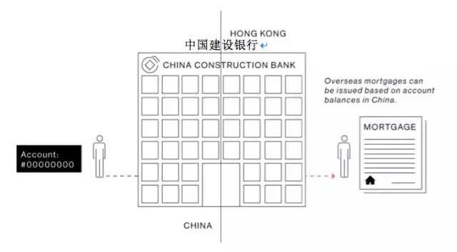 财富大迁徙!看看中国富豪是如何向境外转移资产的…