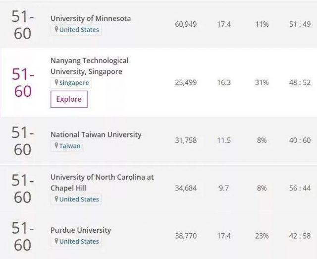 2018世界大学排名:美国亮了,中国大学排名大跳水!