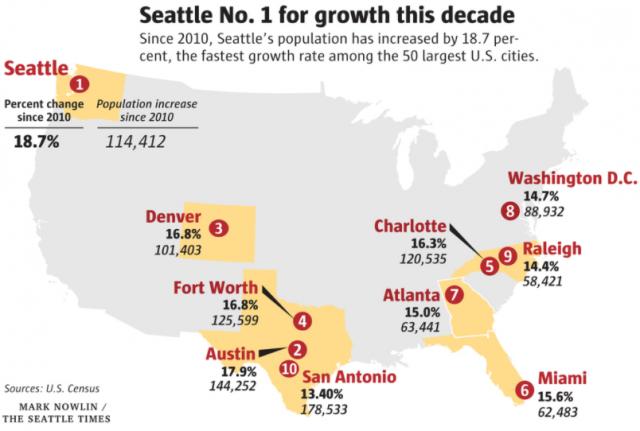 这个美国城市不但人口增长最快 房价也冲上云霄!