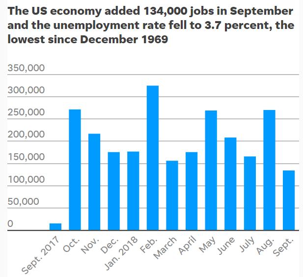 全美9月失业率降至3.7% 创50年最低水平
