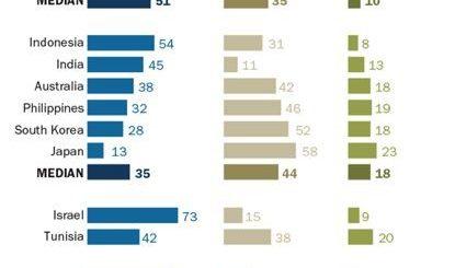 皮尤:7成以上美国人不欢迎更多移民 工作减少、安全威胁为主因