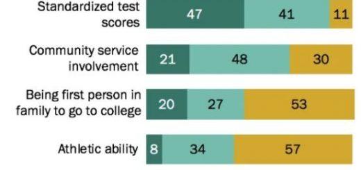 不只亚裔反对 大学录取考虑种族因素 73%美国人说不