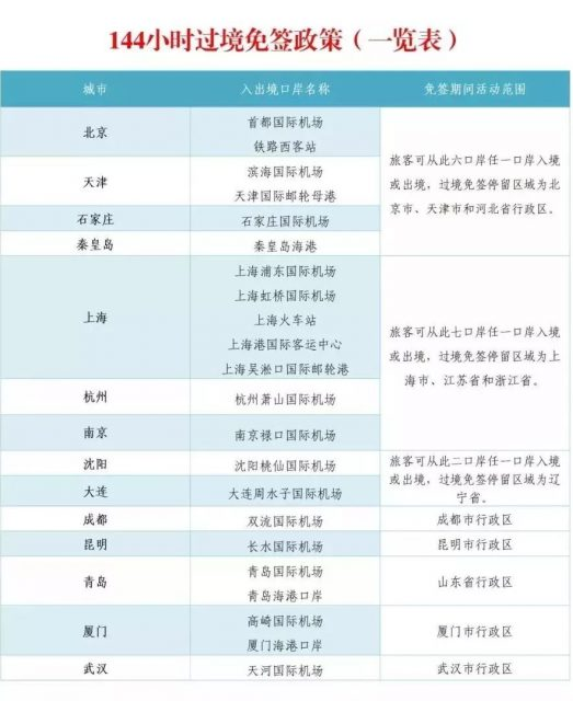 不办签证也能到中国旅游?72/144小时过境免签了解一下!