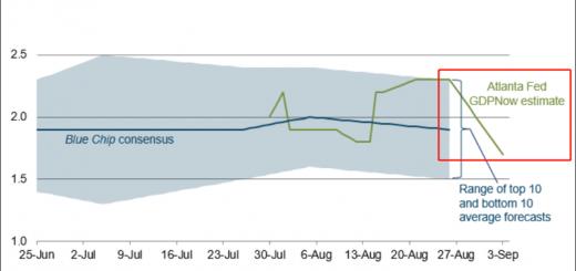 美GDP动态预测4天后下调0.3个百分点:3季增1.7%