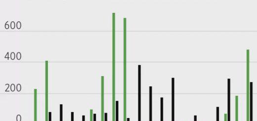 美媒:美股散户投资者撤资速度创纪录