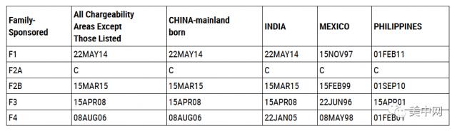 6月绿卡排期出炉:各类别小幅度前进