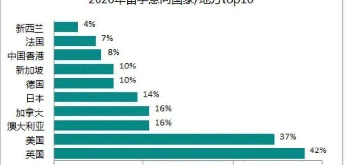 疫情和留学新规夹击下 今年中国出国留学市场遭遇了些啥?