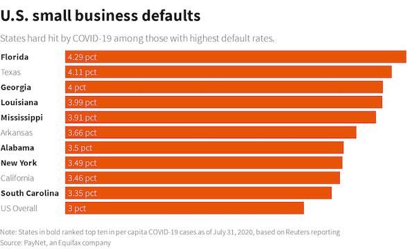 疫情持续令美国小企业无法回血:贷款违约率激增,四分之一考虑关门