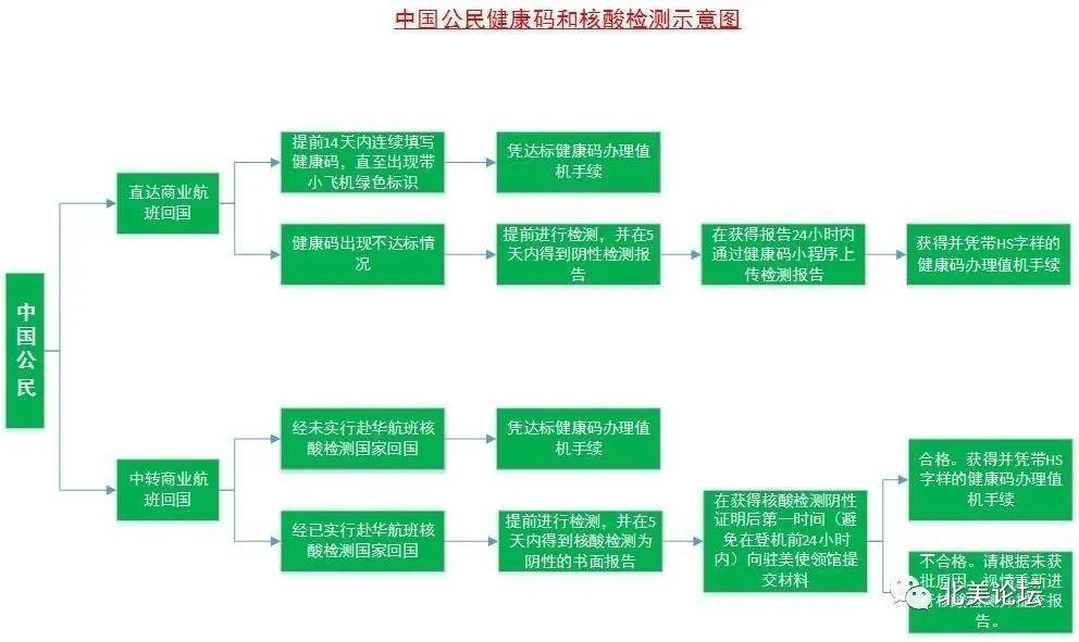 要回国华人注意!中国领事馆发出新重要通知!