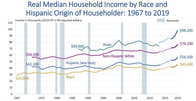 去年亚裔收入中位数近10万全美最高 贫困率大幅下滑