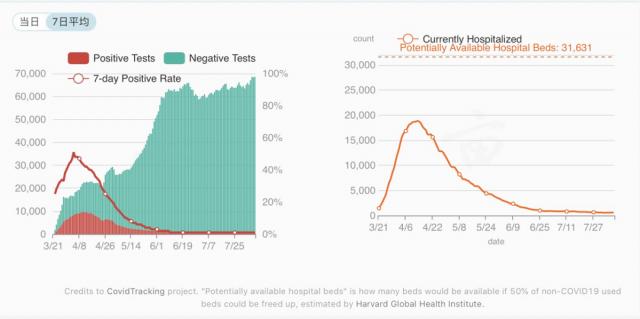 最新!川普发推:美国新冠病毒死亡人数只有9000人!真相是什么?