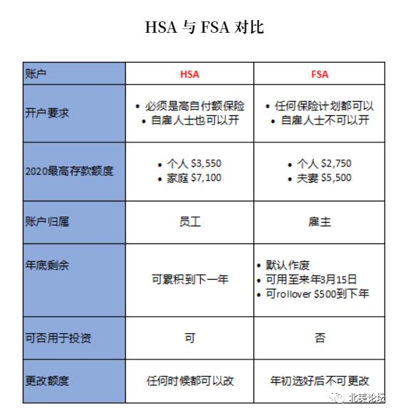 华人必看!美国社会医保HSA和FSA最全解析,教你在美国拿到医保!
