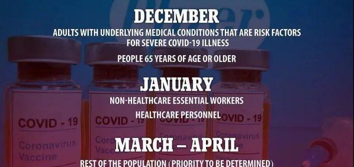 重磅!美国公布疫苗接种计划!明年4月前所有居民免费接种完毕,实现群体免疫!