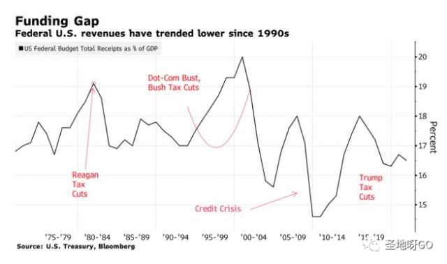 狂撒1.9万亿后,拜登正计划大幅加税,系美国30年来首次
