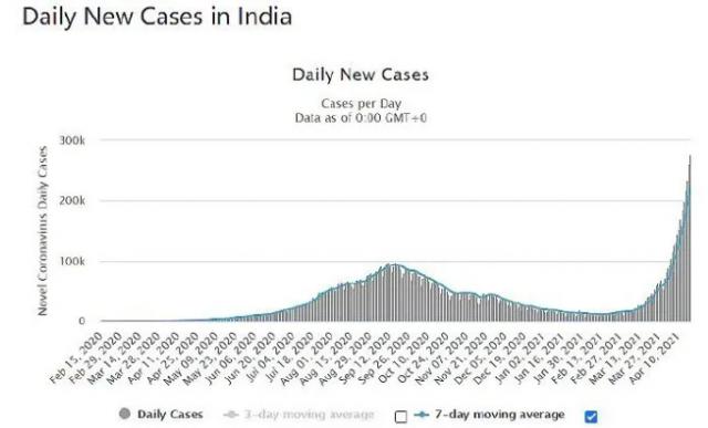 """灾难!印度变异病毒在美开始传播了!CDC警告:美国""""末日即将来临""""!"""