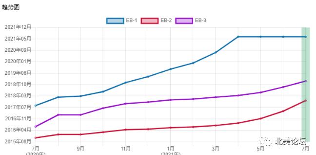 最新移民排期整合,华裔最关心:绿卡还能拿吗?