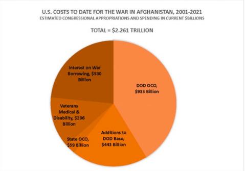 20年2.26万亿的阿富汗战争成本!美国国防部承包商和退休将军们赚得盆满钵满!
