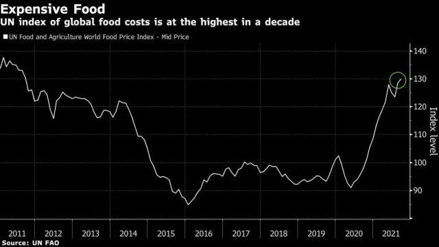 预警: 所有食物价格飙升 世界恐将面临15年粮荒! 专家称美国经济或在2021年底衰退